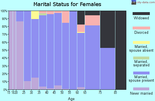 Zip code 52338 marital status for females