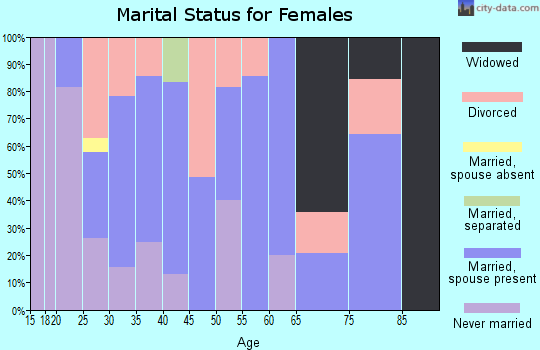 Zip code 52340 marital status for females