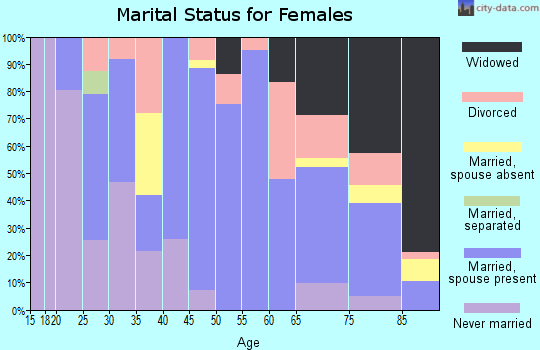Zip code 52342 marital status for females
