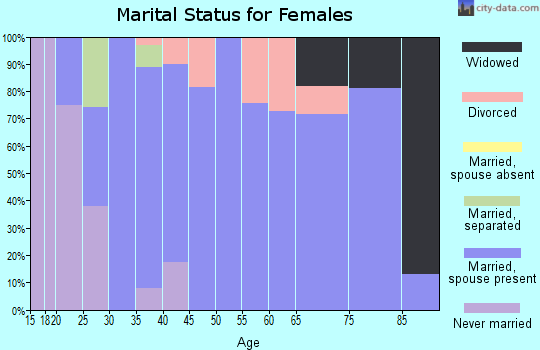 Zip code 52345 marital status for females