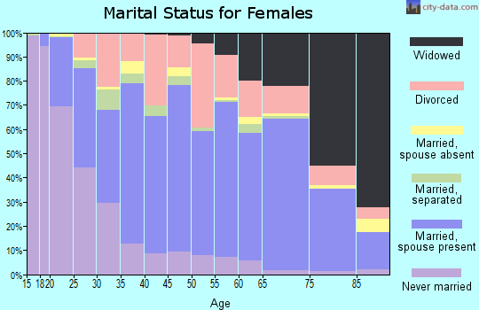 Zip code 52501 marital status for females