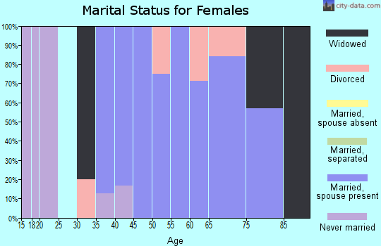 Zip code 52555 marital status for females