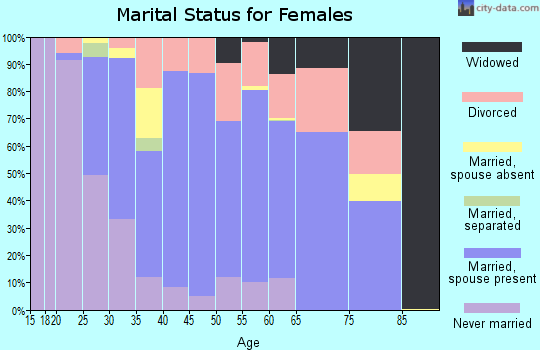Zip code 52556 marital status for females
