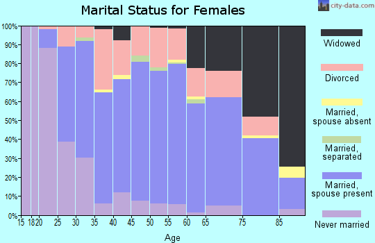 Zip code 52577 marital status for females
