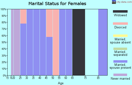 Zip code 52619 marital status for females