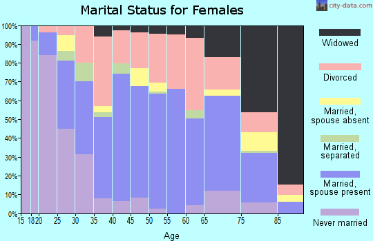 Zip code 52632 marital status for females