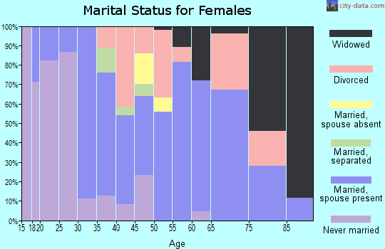 Zip code 52639 marital status for females