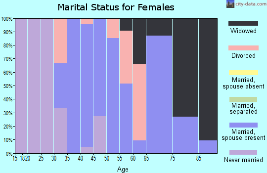 Zip code 52649 marital status for females