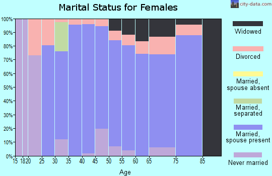 Zip code 52726 marital status for females