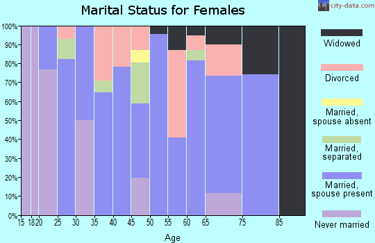Zip code 52768 marital status for females