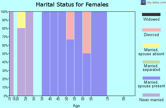Zip code 52774 marital status for females