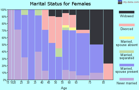Zip code 52777 marital status for females