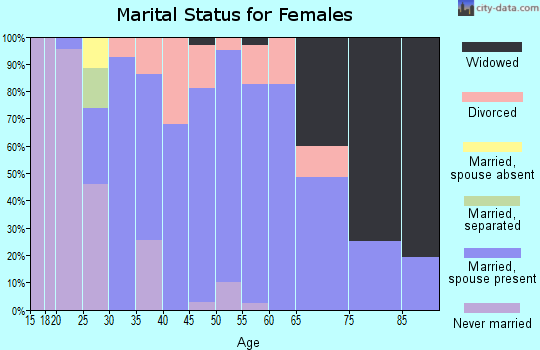 Zip code 52778 marital status for females