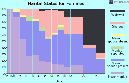 Zip code 52803 marital status for females