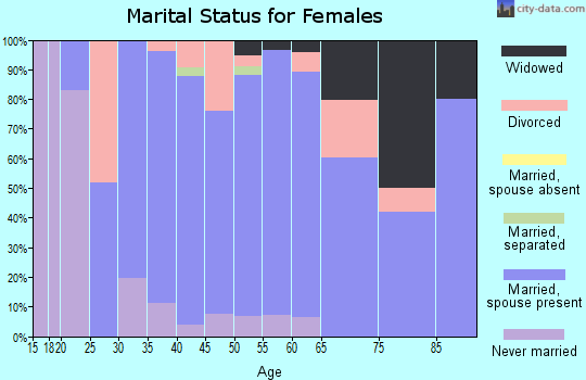 Zip code 53011 marital status for females