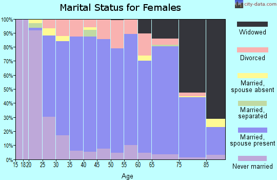 Zip code 53012 marital status for females