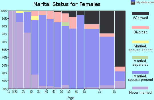Zip code 53020 marital status for females