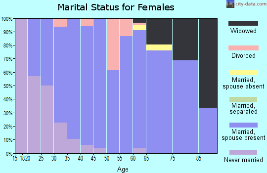Zip code 53023 marital status for females