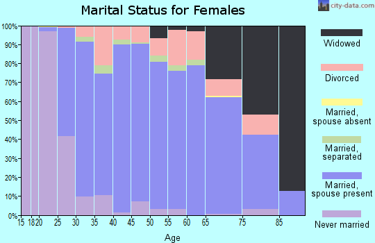 Zip code 53029 marital status for females