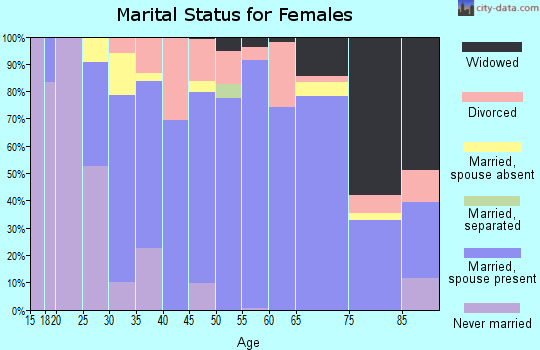 Zip code 53032 marital status for females