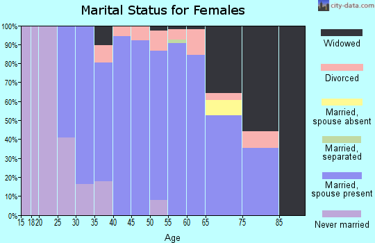 Zip code 53033 marital status for females