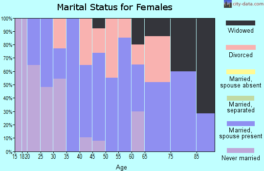 Zip code 53046 marital status for females