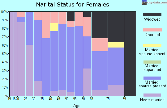 Zip code 53048 marital status for females