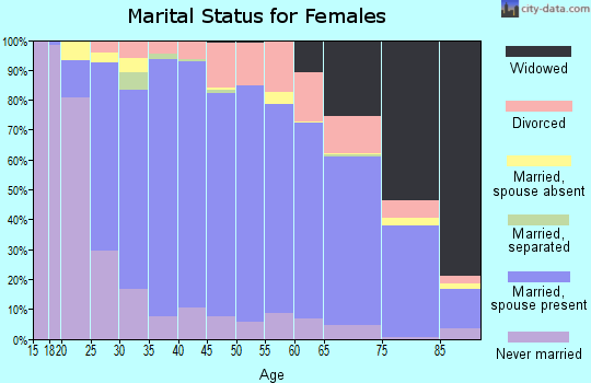 Zip code 53051 marital status for females