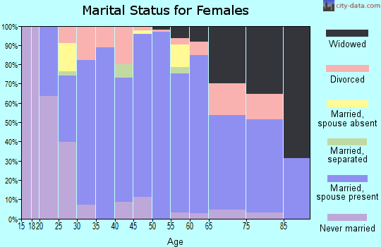 Zip code 53058 marital status for females