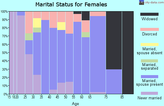 Zip code 53059 marital status for females