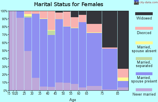 Zip code 53066 marital status for females