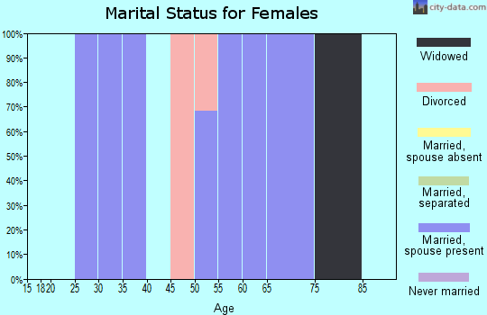 Zip code 53069 marital status for females