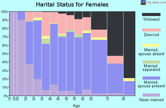Zip code 53074 marital status for females