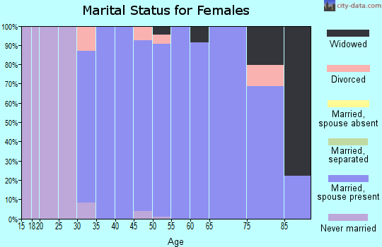 Zip code 53076 marital status for females