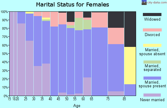 Zip code 53080 marital status for females