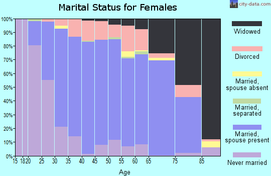 Zip code 53083 marital status for females