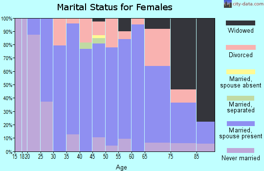 Zip code 53086 marital status for females