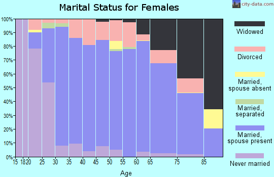 Zip code 53089 marital status for females