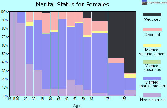 Zip code 53105 marital status for females