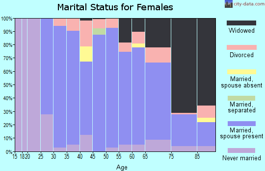 Zip code 53118 marital status for females