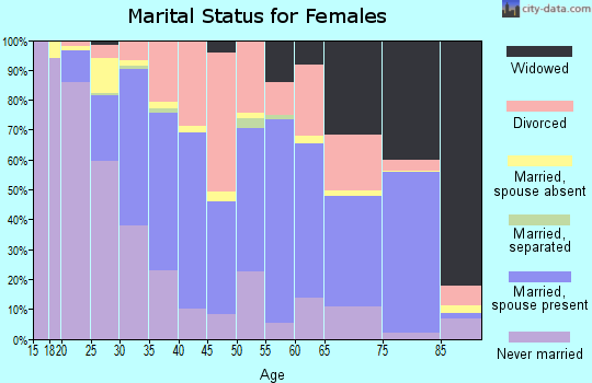 Zip code 53143 marital status for females
