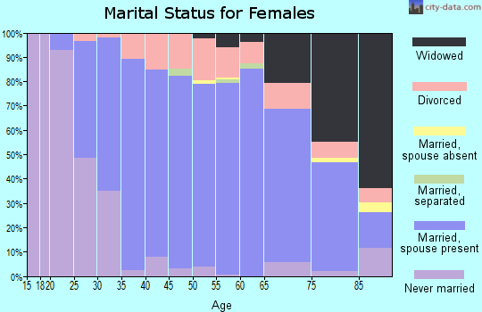 Zip code 53150 marital status for females