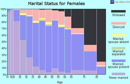 Zip code 53154 marital status for females