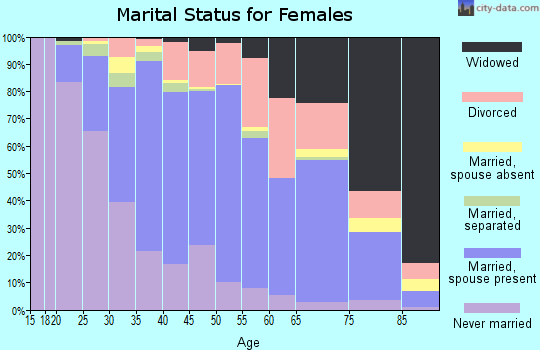 Zip code 53172 marital status for females