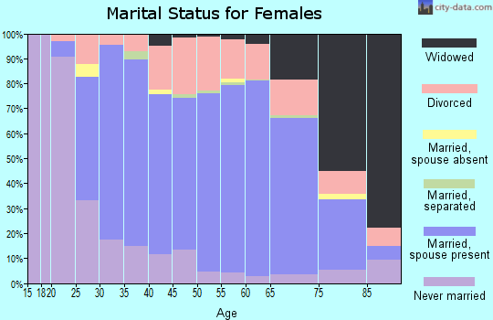 Zip code 53188 marital status for females