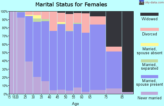 Zip code 53189 marital status for females