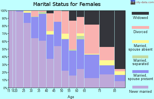 Zip code 53202 marital status for females