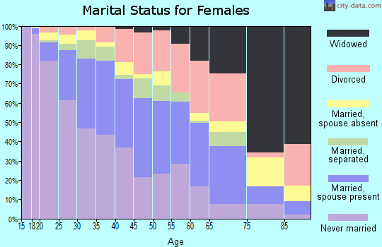 Zip code 53204 marital status for females
