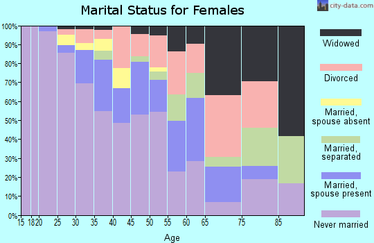 Zip code 53205 marital status for females