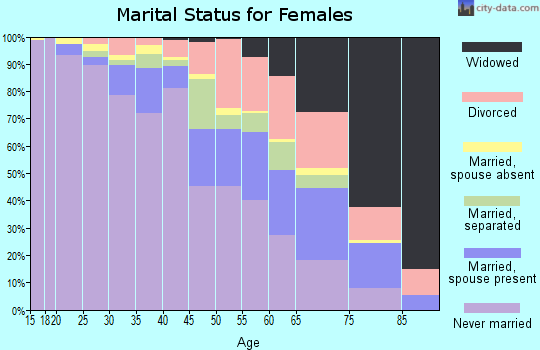 Zip code 53206 marital status for females